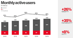 Pinterest Reaches 335 Million Active Users, Surpasses $1 Billion In Revenue in 2019